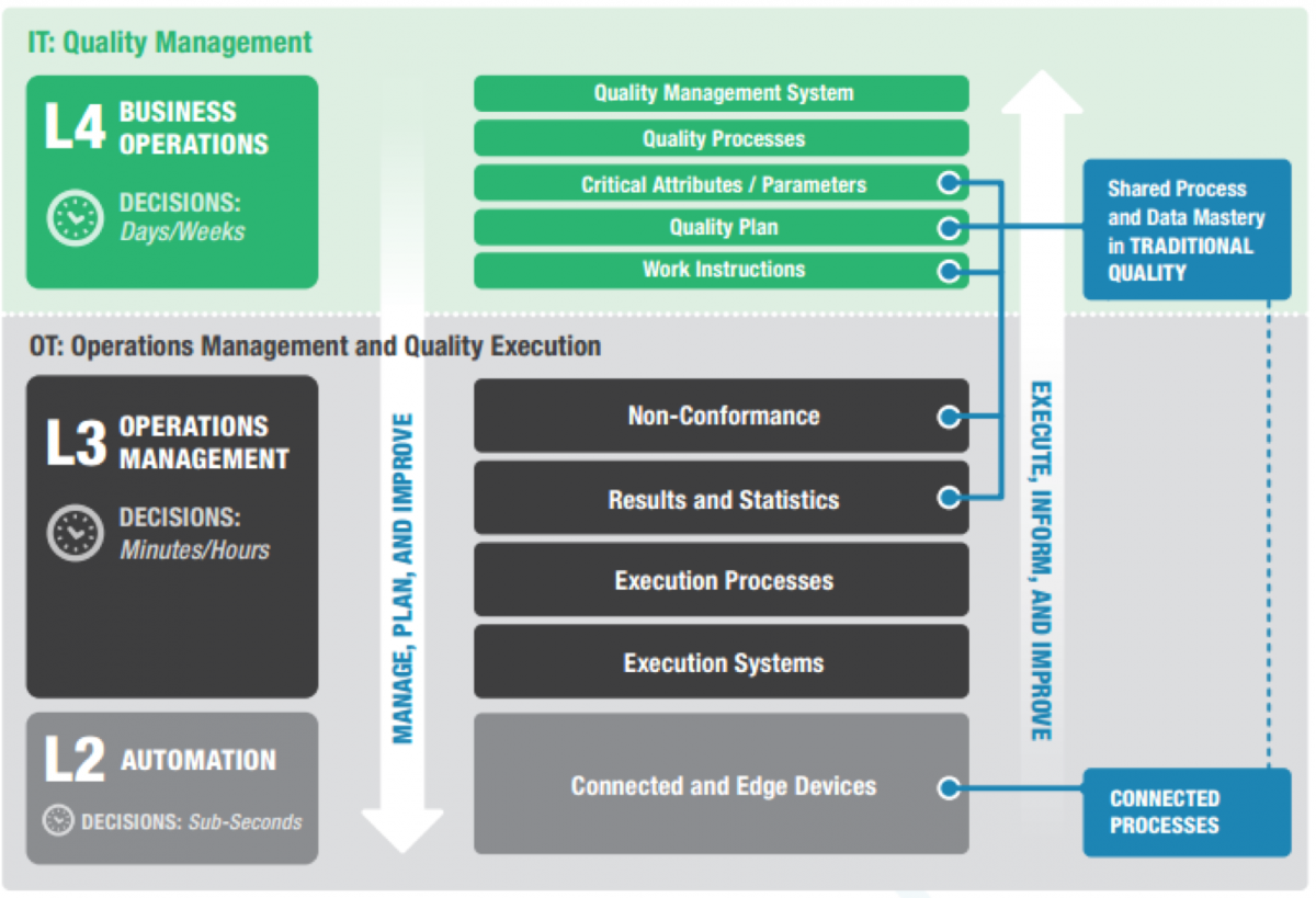 quality and operation management All quality management and improvement movements share the same basic foundation, regardless of what your company calls its quality program (some companies spend more time coming up with clever names for the program than actually implementing it.