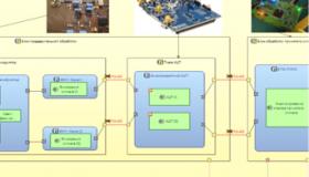 System Modeling Workbench